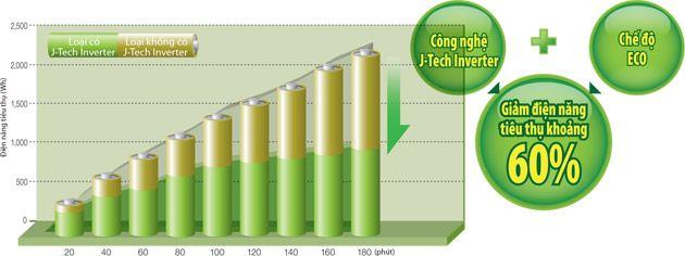 Tiết kiệm đột phá 60% đến điện năng với công nghệ  J-Tech inverter