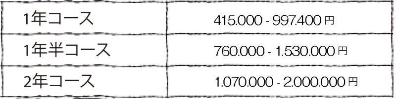 日本語学校の学費