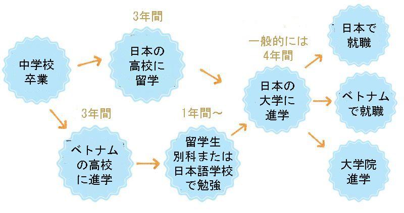 日本留学のキャリアプランの例