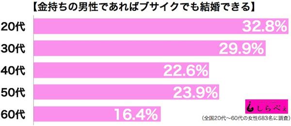 kết quả khảo sát