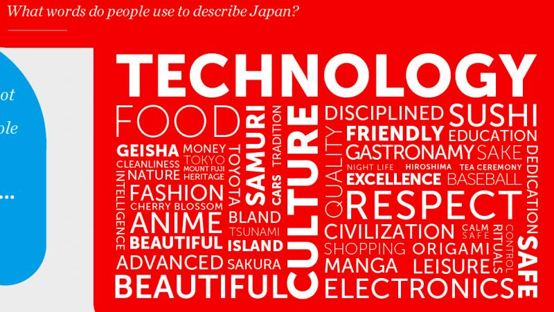 những từ mô tả Nhật Bản