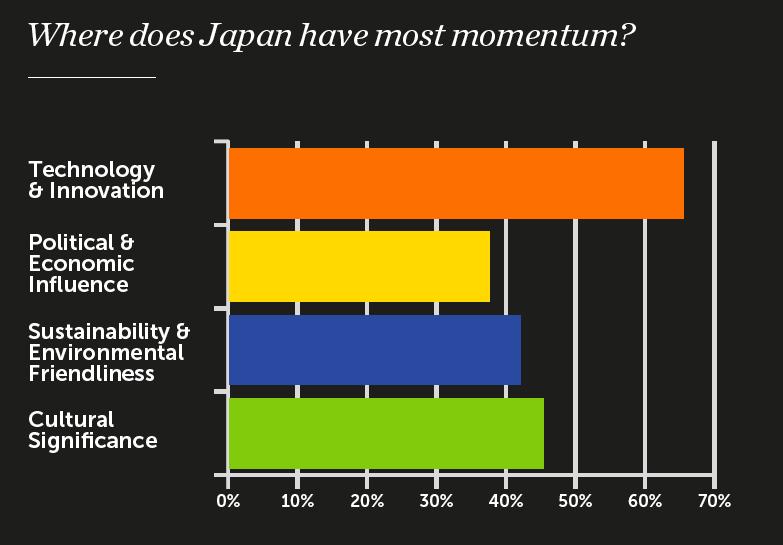 điểm mạnh Nhật Bản