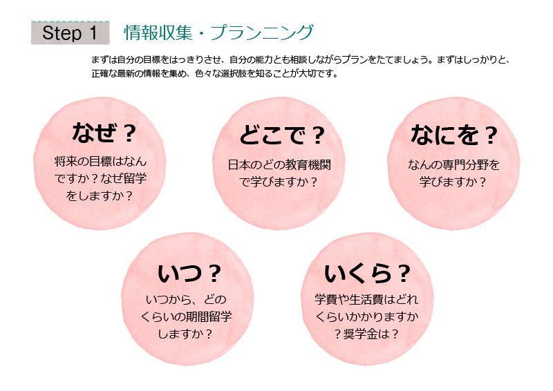 日本留学の計画