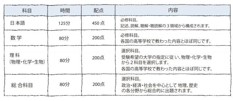 日本留学試験の出題科目