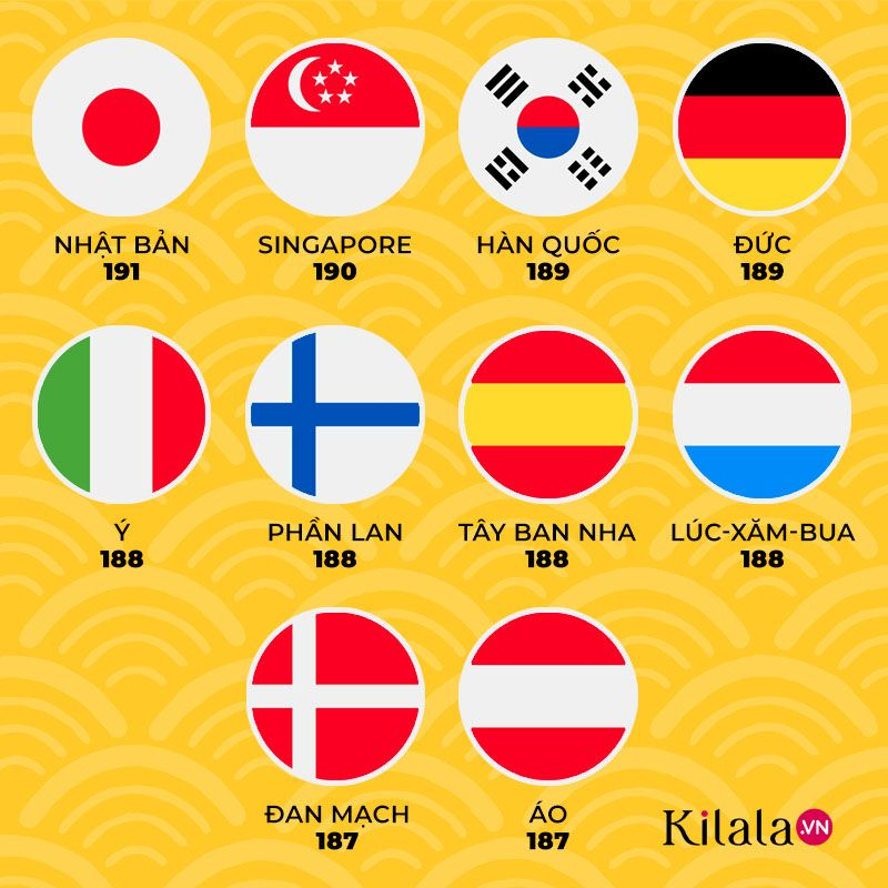 top 10 quốc gia có hộ chiếu xếp hạng cao