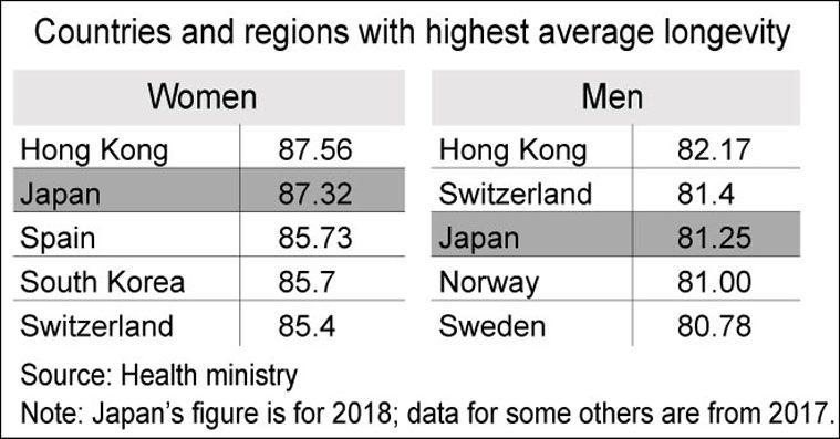 quốc gia có tuổi thọ cao năm 2019