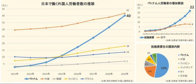 điểm lại những tin tức về người Việt phạm pháp ở Nhật trong tuần qua